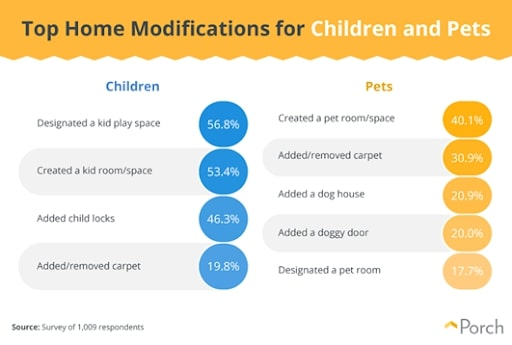 home modifications for family